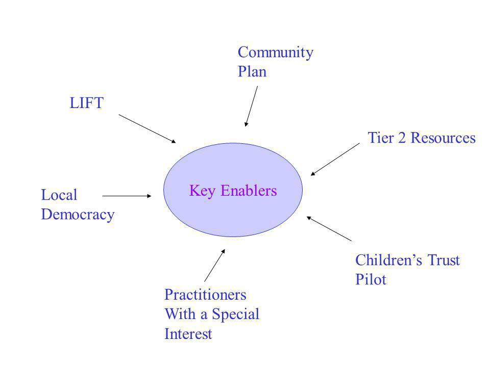 Key Enablers LIFT Community Plan Tier 2 Resources Childrens Trust Pilot Practitioners With a Special Interest Local Democracy