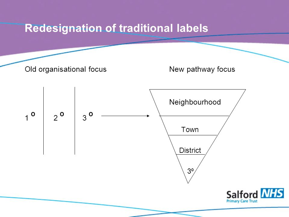 Redesignation of traditional labels Old organisational focusNew pathway focus Neighbourhood 1 º 2 º 3 º Town District 3º