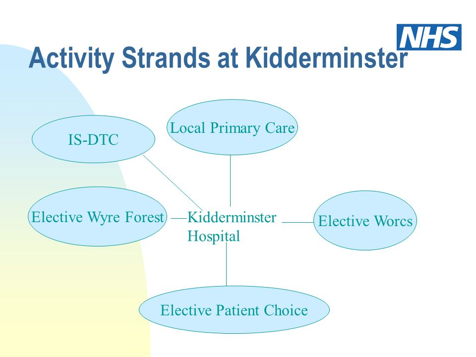 Activity Strands at Kidderminster Local Primary Care Elective Wyre Forest Elective Worcs Elective Patient Choice Kidderminster Hospital IS-DTC