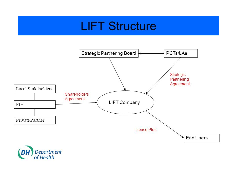 LIFT Structure Local Stakeholders PfH Private Partner Strategic Partnering Board PCTs/LAs LIFT Company End Users Shareholders Agreement Strategic Part