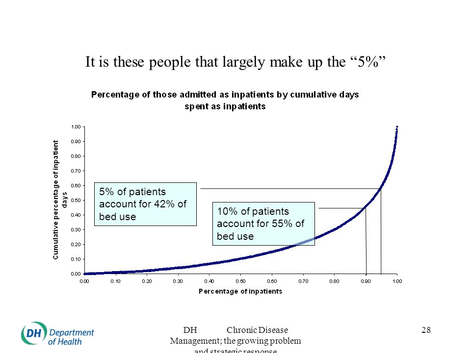 DH Chronic Disease Management; the growing problem and strategic response 28 It is these people that largely make up the 5% 10% of patients account for 55% of bed use 5% of patients account for 42% of bed use
