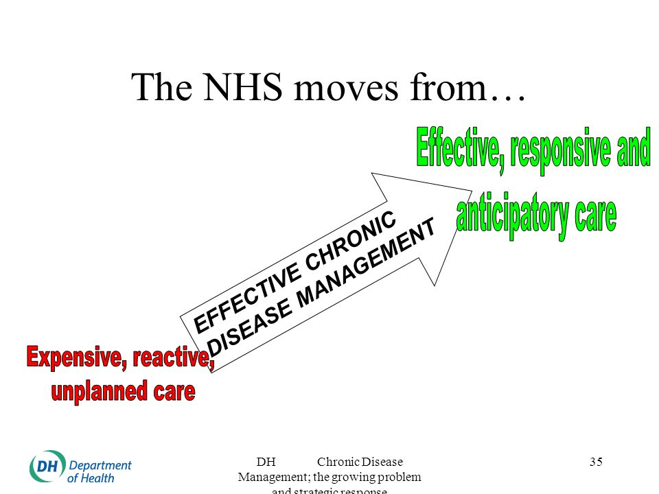 DH Chronic Disease Management; the growing problem and strategic response 35 The NHS moves from… EFFECTIVE CHRONIC DISEASE MANAGEMENT