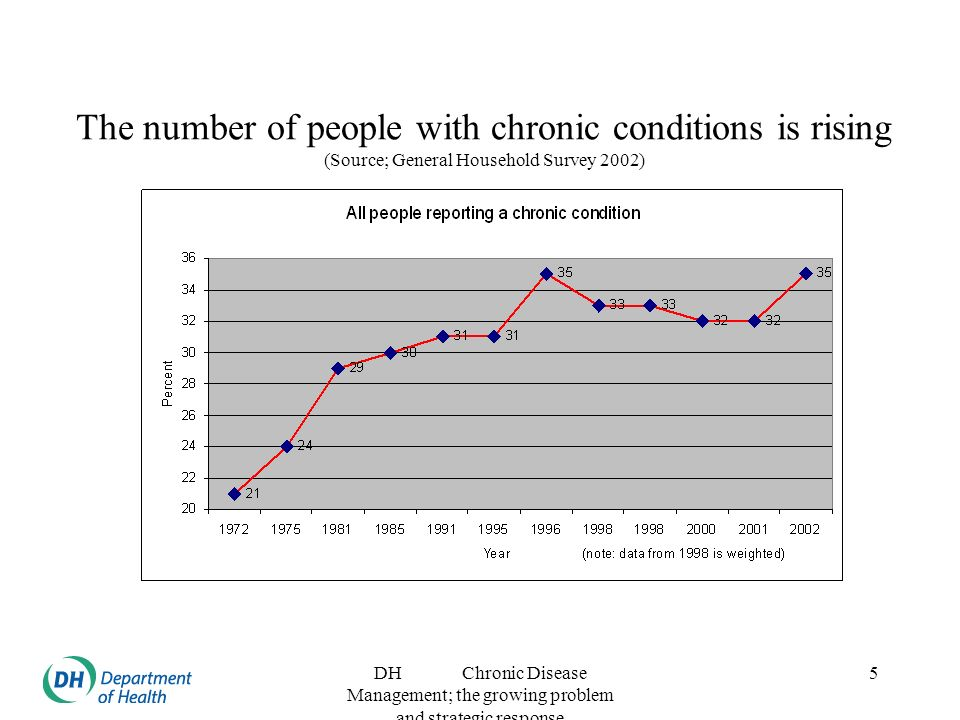 DH Chronic Disease Management; the growing problem and strategic response 5 The number of people with chronic conditions is rising (Source; General Household Survey 2002)