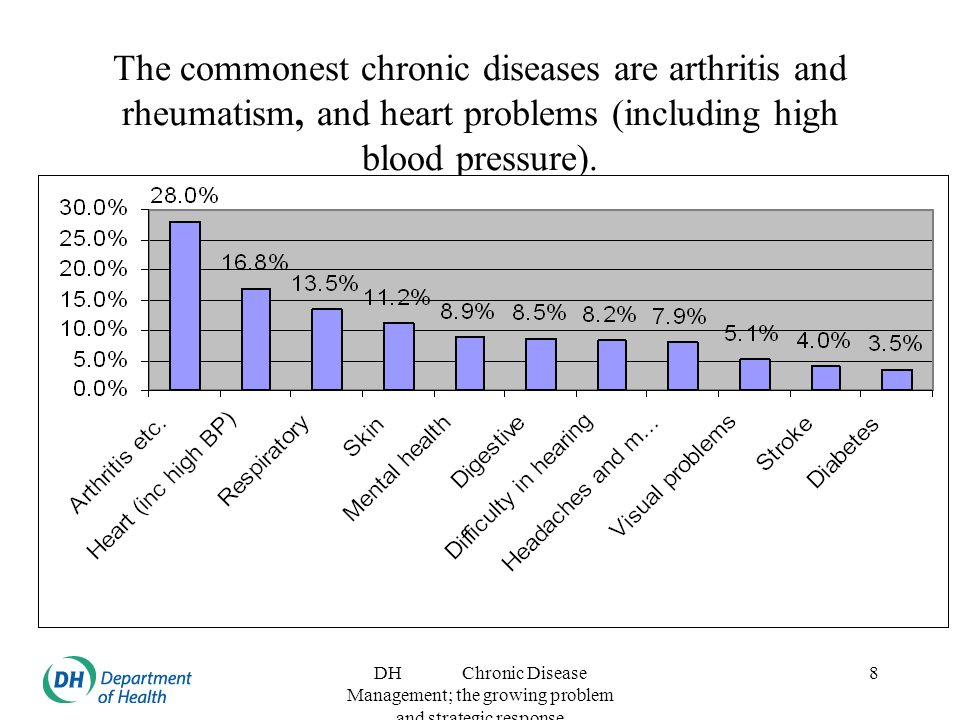 DH Chronic Disease Management; the growing problem and strategic response 8 The commonest chronic diseases are arthritis and rheumatism, and heart problems (including high blood pressure).