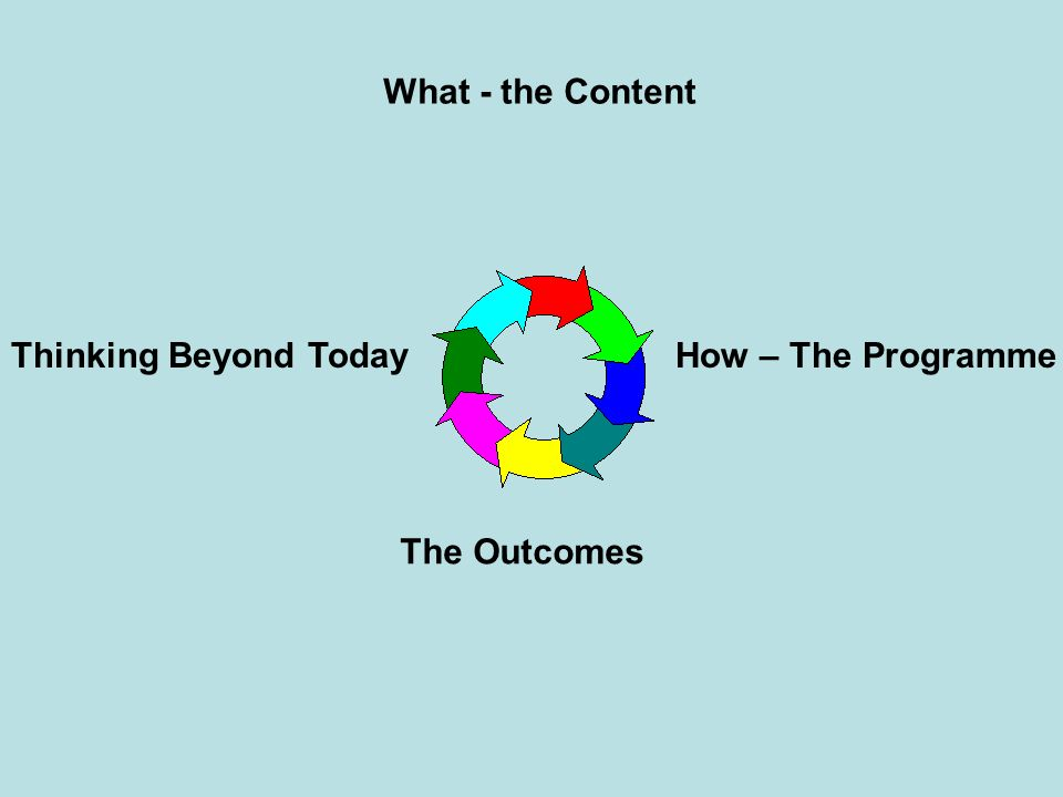 What - the Content Thinking Beyond Today The Outcomes How – The Programme