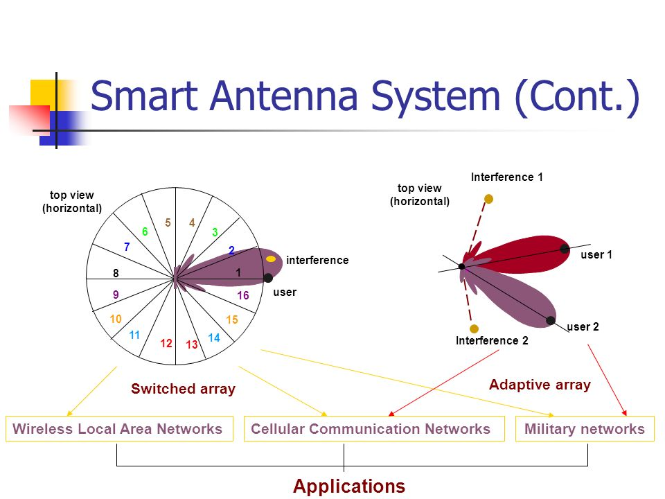Smart Antenna System (Cont.) Switched array top view (horizontal) interference user 1 2 3 45 6 7 8 9 10 11 12 13 14 15 16 user 1 Interference 1 top vi