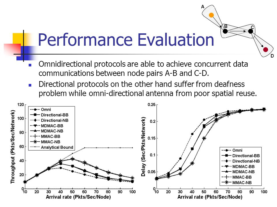 Performance Evaluation Omnidirectional protocols are able to achieve concurrent data communications between node pairs A-B and C-D. Directional protoc