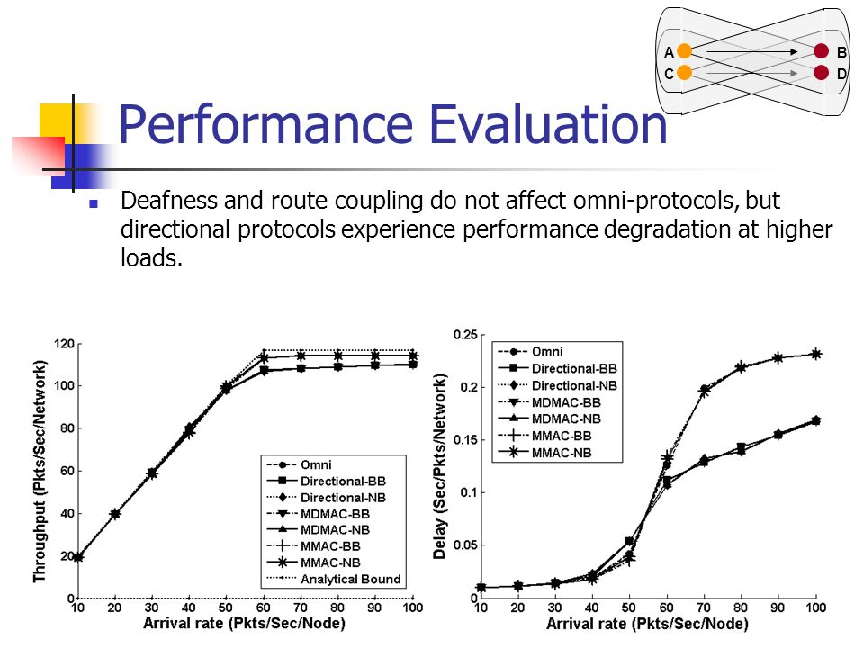 Performance Evaluation Deafness and route coupling do not affect omni-protocols, but directional protocols experience performance degradation at highe