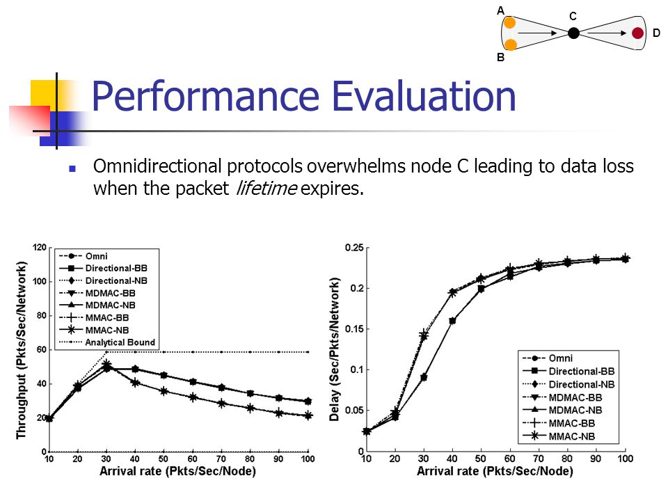 Performance Evaluation Omnidirectional protocols overwhelms node C leading to data loss when the packet lifetime expires. A B C D