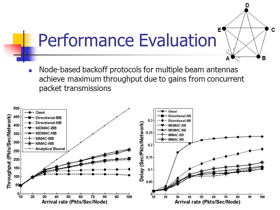 Performance Evaluation Node-based backoff protocols for multiple beam antennas achieve maximum throughput due to gains from concurrent packet transmis