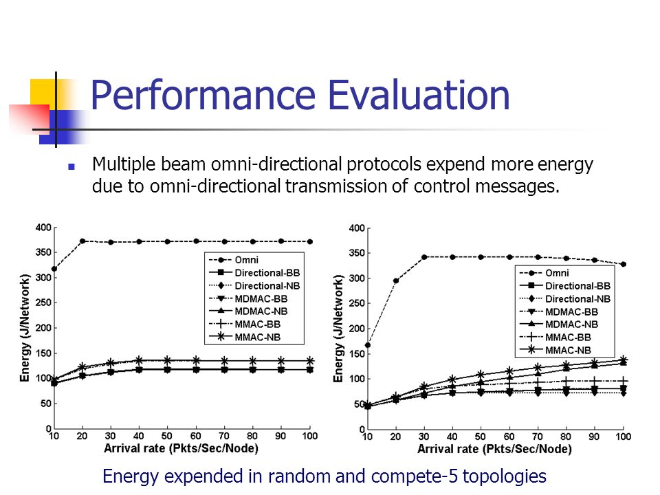 Performance Evaluation Energy expended in random and compete-5 topologies Multiple beam omni-directional protocols expend more energy due to omni-dire