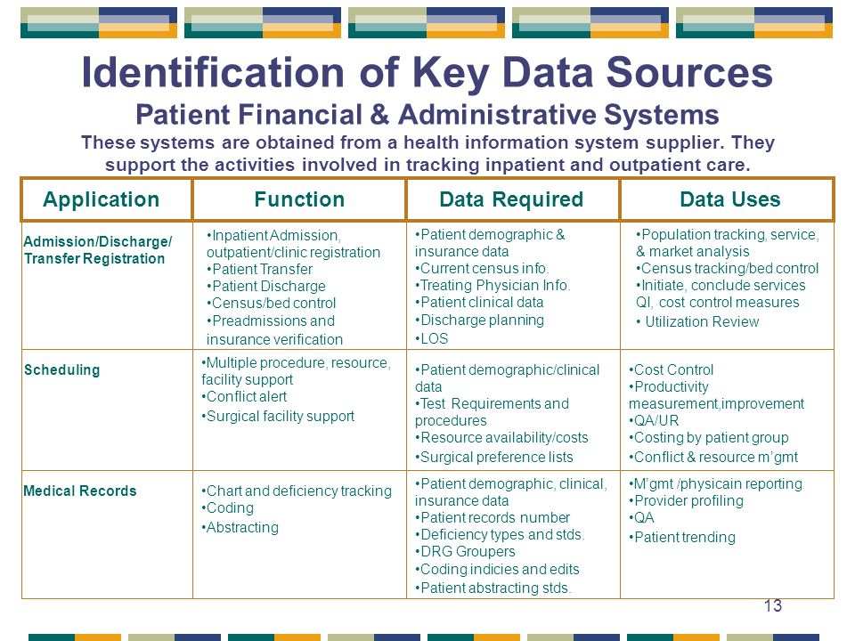 13 Identification of Key Data Sources Patient Financial & Administrative Systems These systems are obtained from a health information system supplier.