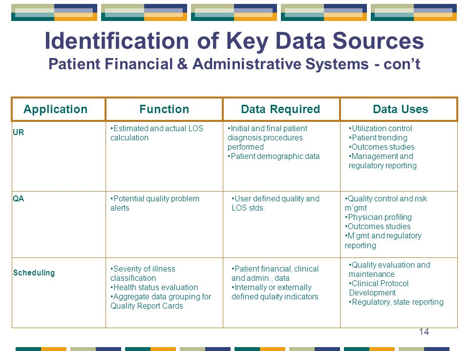14 Identification of Key Data Sources Patient Financial & Administrative Systems - cont Application Function Data Required Data Uses UR QA Scheduling Estimated and actual LOS calculation Initial and final patient diagnosis procedures performed Patient demographic data Utilization control Patient trending Outcomes studies Management and regulatory reporting Potential quality problem alerts User defined quality and LOS stds.
