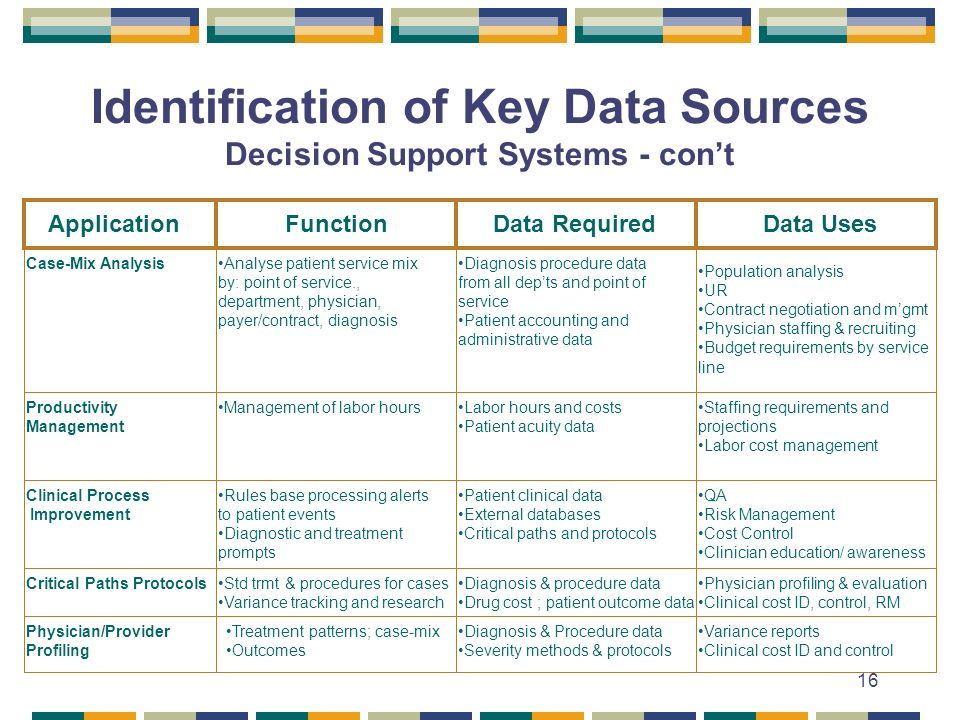 16 Identification of Key Data Sources Decision Support Systems - cont Application Function Data Required Data Uses Case-Mix Analysis Productivity Management Clinical Process Improvement Analyse patient service mix by: point of service., department, physician, payer/contract, diagnosis Diagnosis procedure data from all depts and point of service Patient accounting and administrative data Population analysis UR Contract negotiation and mgmt Physician staffing & recruiting Budget requirements by service line Management of labor hoursLabor hours and costs Patient acuity data Staffing requirements and projections Labor cost management Rules base processing alerts to patient events Diagnostic and treatment prompts Patient clinical data External databases Critical paths and protocols QA Risk Management Cost Control Clinician education/ awareness Critical Paths Protocols Physician/Provider Profiling Std trmt & procedures for cases Variance tracking and research Diagnosis & procedure data Drug cost ; patient outcome data Physician profiling & evaluation Clinical cost ID, control, RM Treatment patterns; case-mix Outcomes Diagnosis & Procedure data Severity methods & protocols Variance reports Clinical cost ID and control