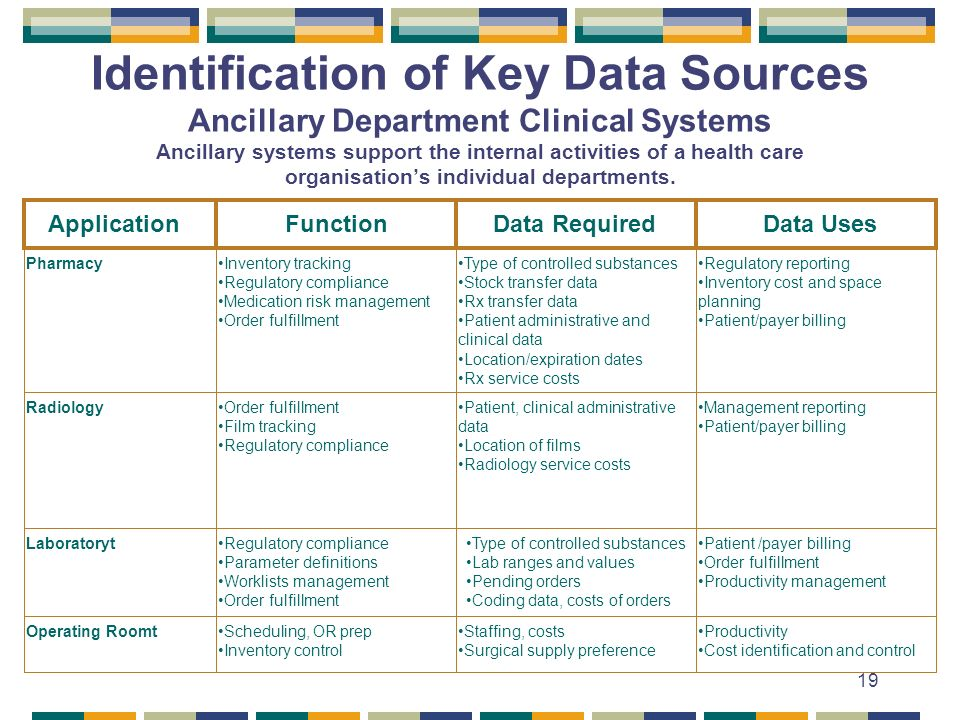 19 Identification of Key Data Sources Ancillary Department Clinical Systems Ancillary systems support the internal activities of a health care organisations individual departments.