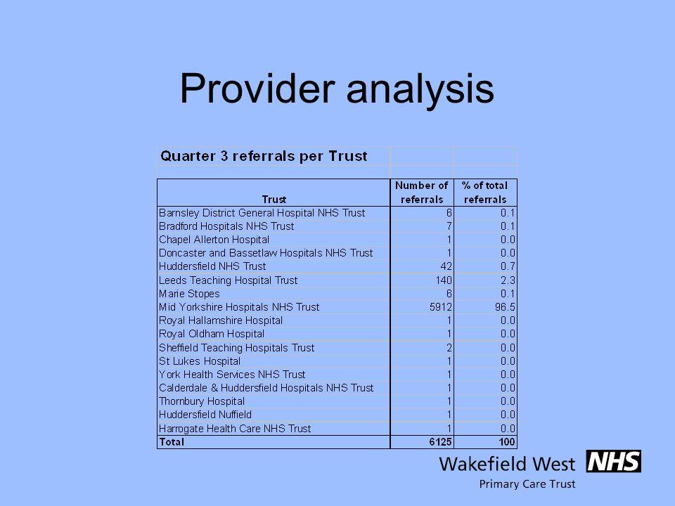 Provider analysis