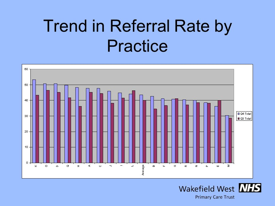Trend in Referral Rate by Practice