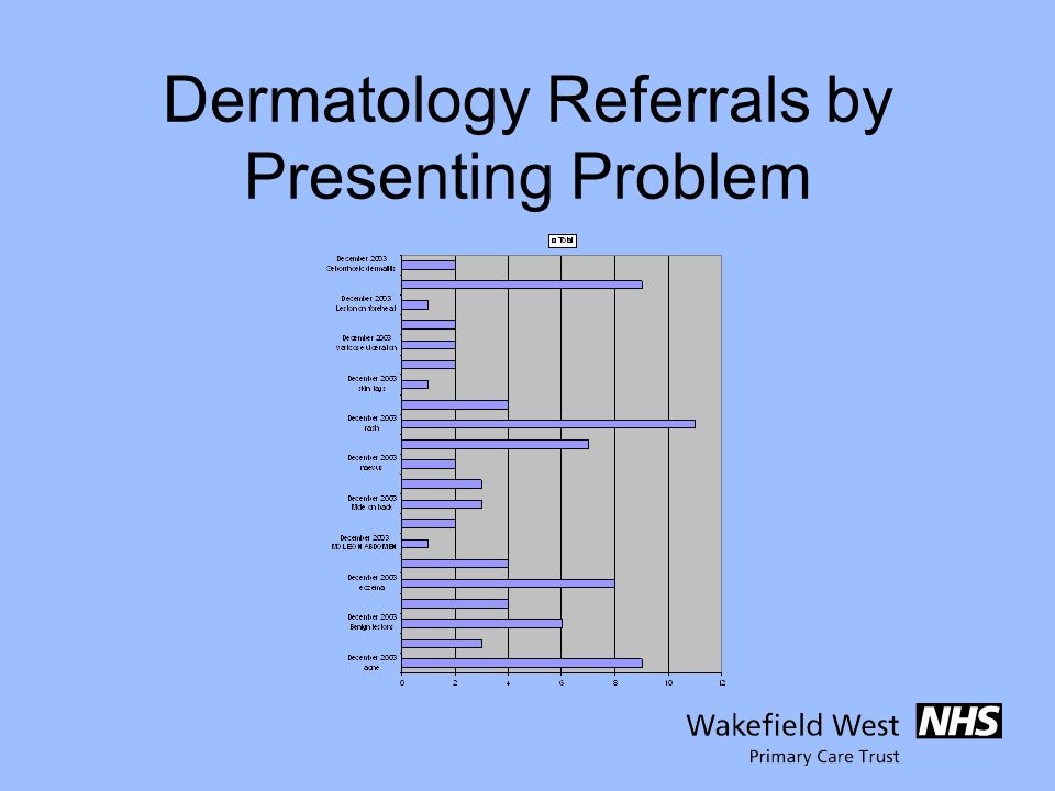 Dermatology Referrals by Presenting Problem