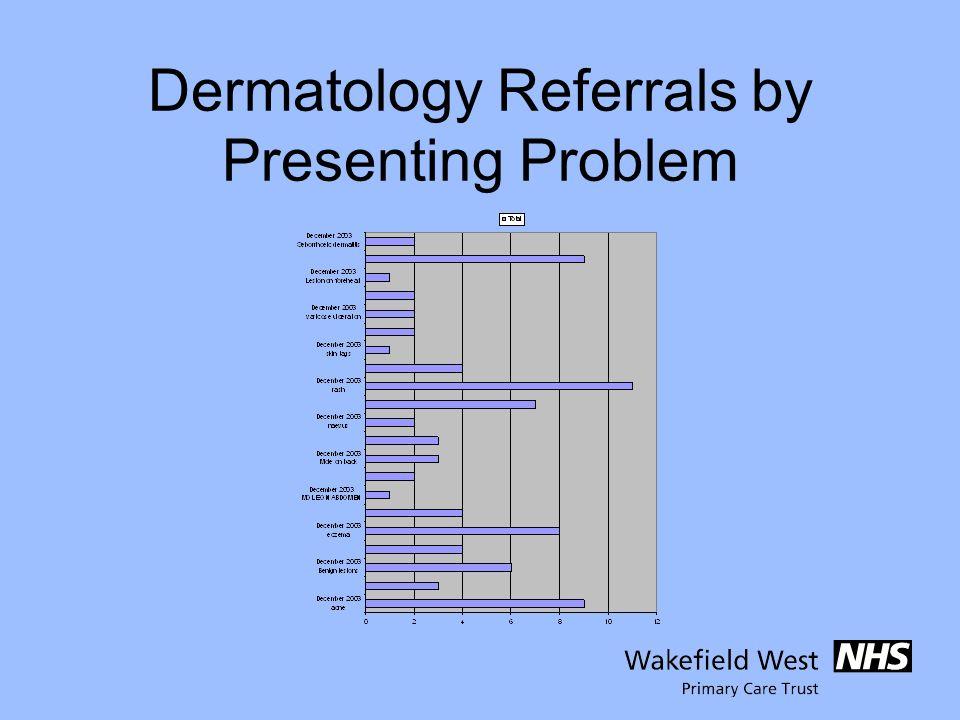 Dermatology Referrals by Presenting Problem