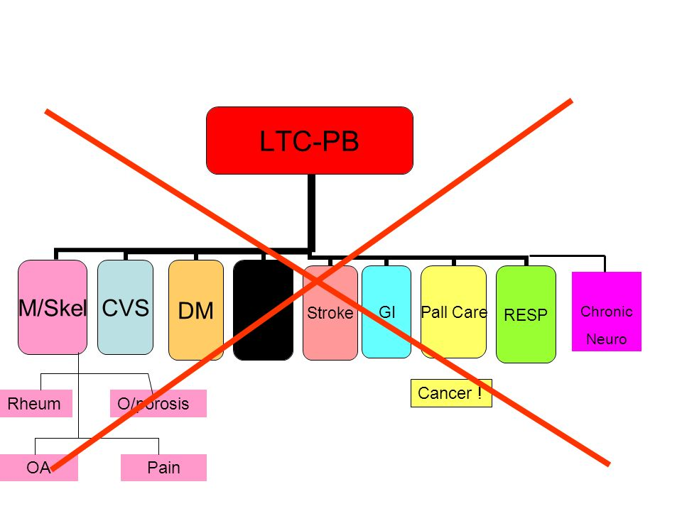 LTC-PB M/SkelCVSDM Older People StrokeGIPall CareRESP Cancer ! RheumO/porosis OAPain Chronic Neuro