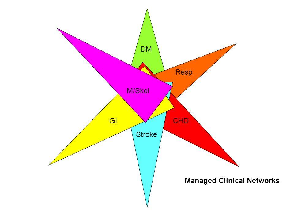 DM Resp CHD Stroke GI M/Skel Managed Clinical Networks