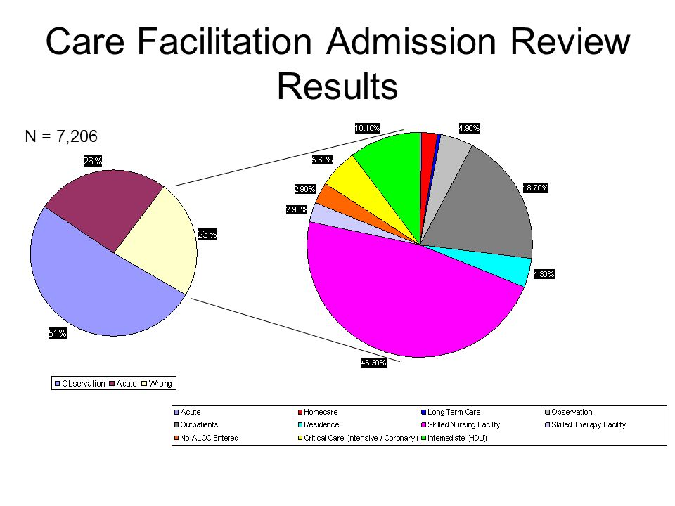 Care Facilitation Admission Review Results N = 7,206