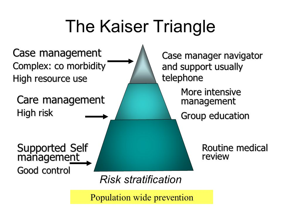 The Kaiser Triangle Case management Complex: co morbidity High resource use Care management High risk Supported Self management Good control Case mana