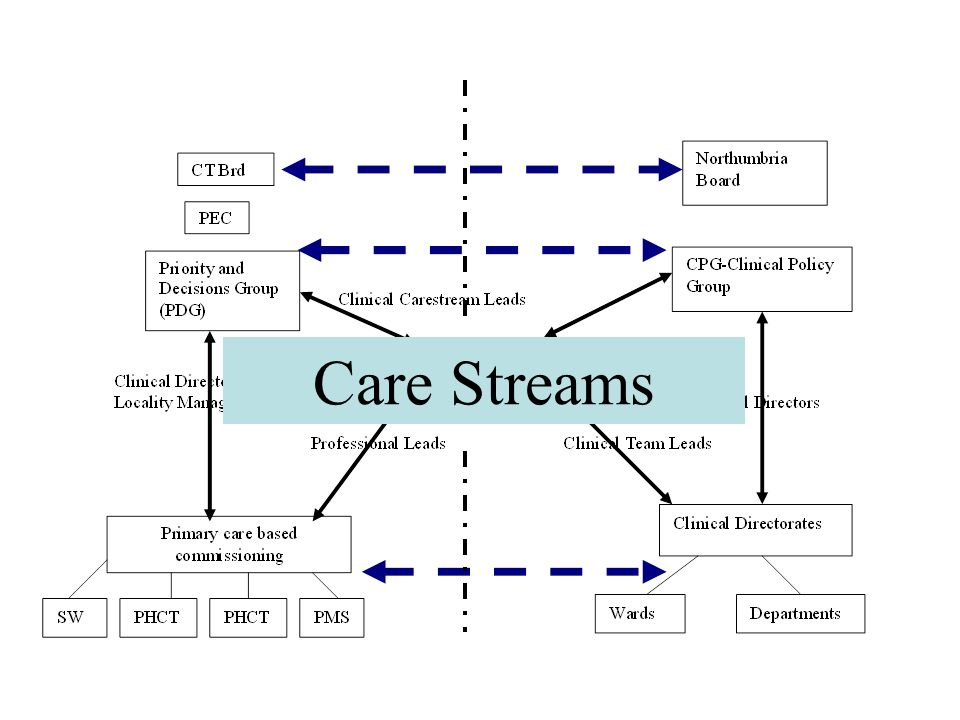 Care Streams