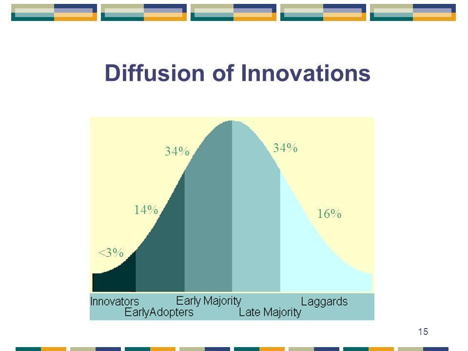 15 Diffusion of Innovations <3% 14% 34% 16%