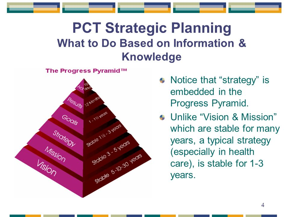 4 PCT Strategic Planning What to Do Based on Information & Knowledge Notice that strategy is embedded in the Progress Pyramid. Unlike Vision & Mission