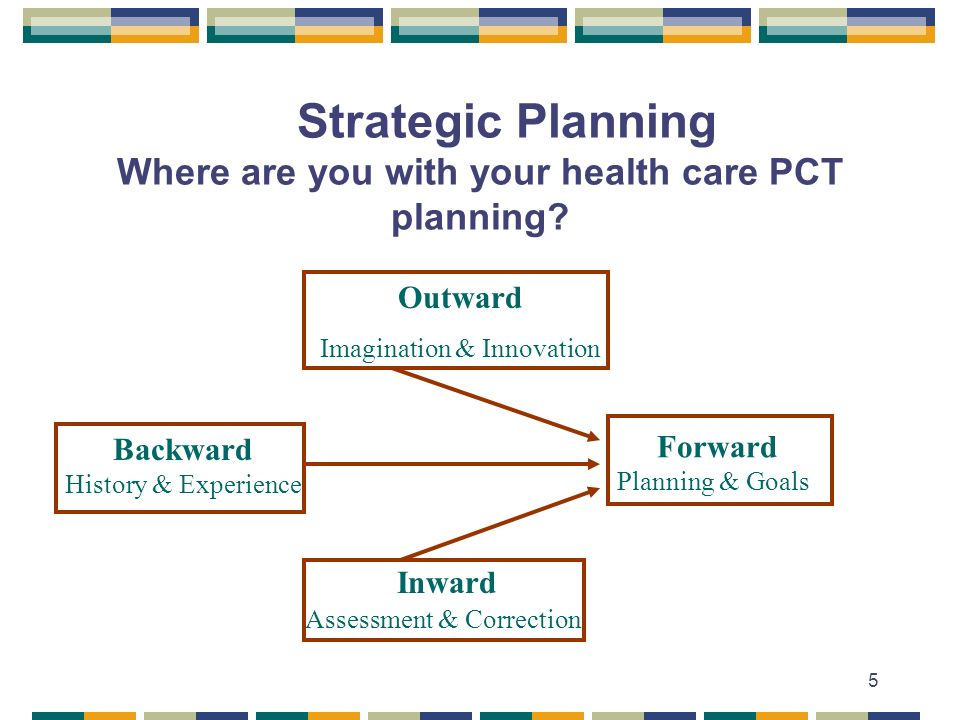5 Strategic Planning Where are you with your health care PCT planning? Outward Imagination & Innovation Backward History & Experience Forward Planning