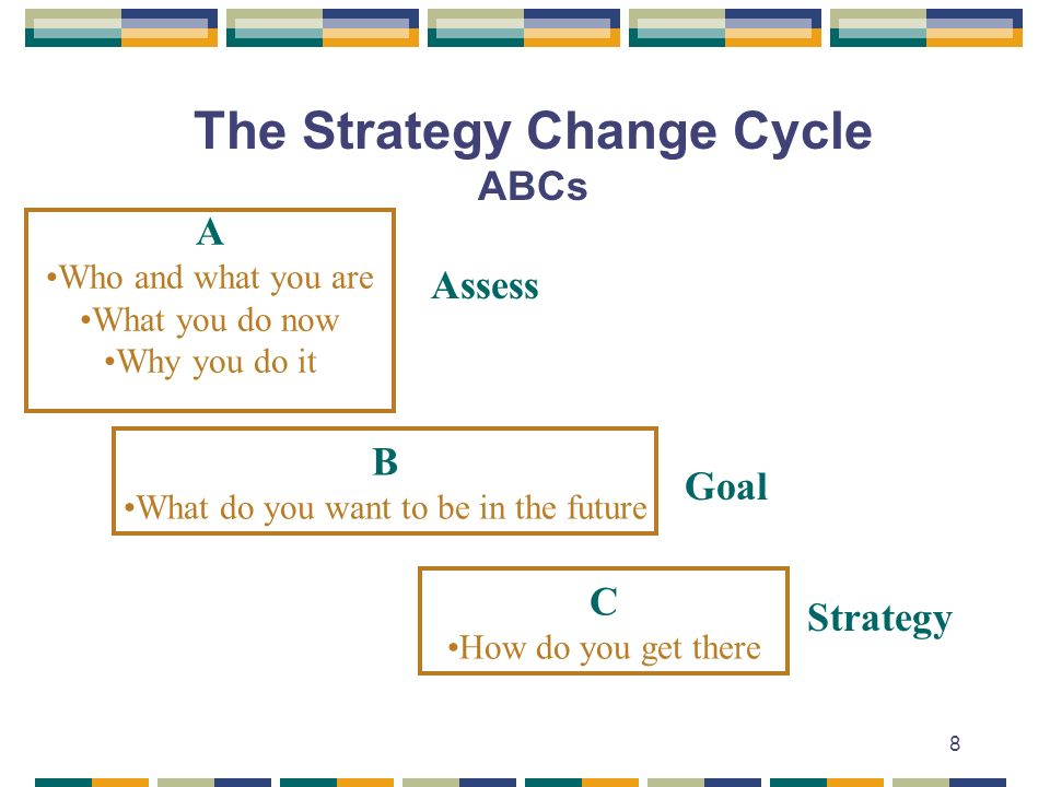8 The Strategy Change Cycle ABCs A Who and what you are What you do now Why you do it B What do you want to be in the future C How do you get there As