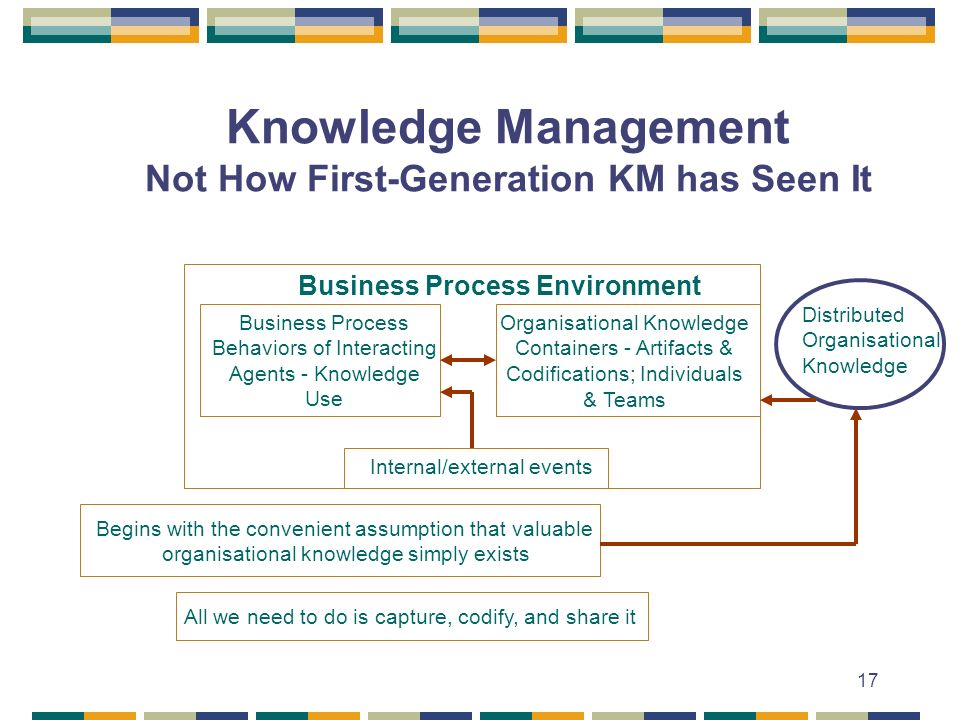 17 Knowledge Management Not How First-Generation KM has Seen It Business Process Environment Business Process Behaviors of Interacting Agents - Knowledge Use Organisational Knowledge Containers - Artifacts & Codifications; Individuals & Teams Internal/external events Distributed Organisational Knowledge Begins with the convenient assumption that valuable organisational knowledge simply exists All we need to do is capture, codify, and share it