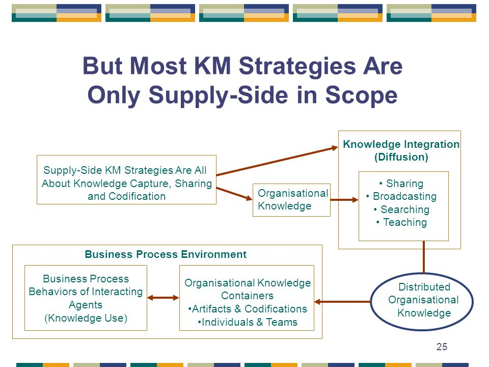 25 But Most KM Strategies Are Only Supply-Side in Scope Supply-Side KM Strategies Are All About Knowledge Capture, Sharing and Codification Knowledge Integration (Diffusion) Sharing Broadcasting Searching Teaching Organisational Knowledge Business Process Environment Business Process Behaviors of Interacting Agents (Knowledge Use) Organisational Knowledge Containers Artifacts & Codifications Individuals & Teams Distributed Organisational Knowledge