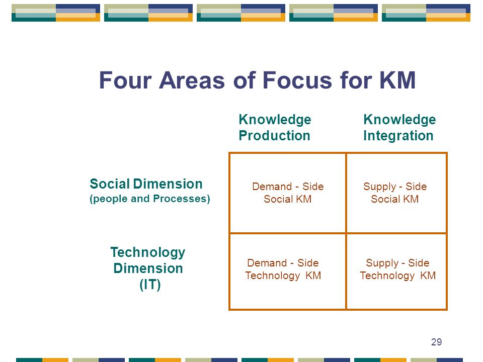 29 Four Areas of Focus for KM Social Dimension (people and Processes) Technology Dimension (IT) Knowledge Production Knowledge Integration Demand - Side Social KM Supply - Side Social KM Demand - Side Technology KM Supply - Side Technology KM