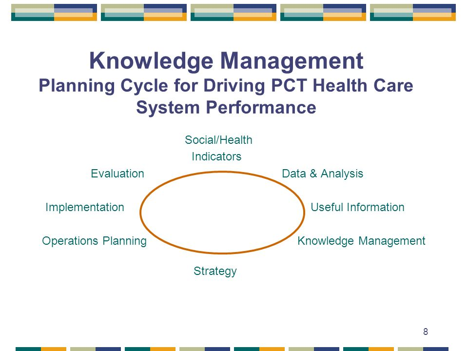 8 Knowledge Management Planning Cycle for Driving PCT Health Care System Performance Social/Health Indicators Evaluation Data & Analysis Implementation Useful Information Operations Planning Knowledge Management Strategy