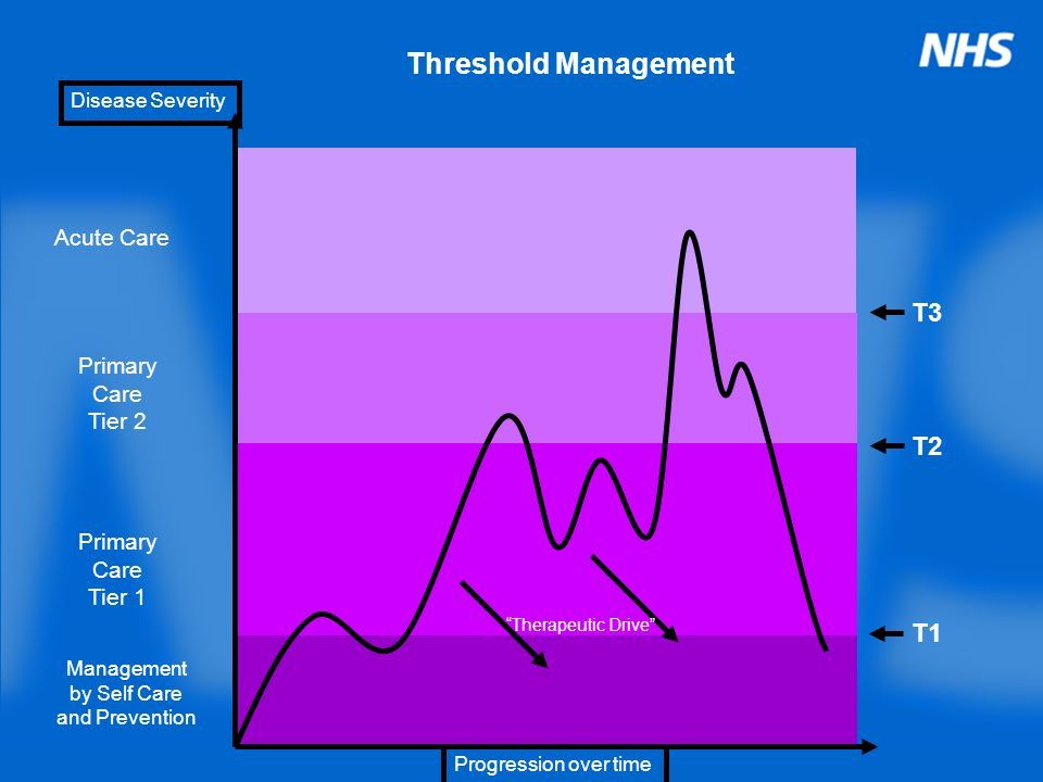 Threshold Management Primary Care Tier 1 Acute Care Primary Care Tier 2 Management by Self Care and Prevention T1 T2 T3 Disease Severity Progression o