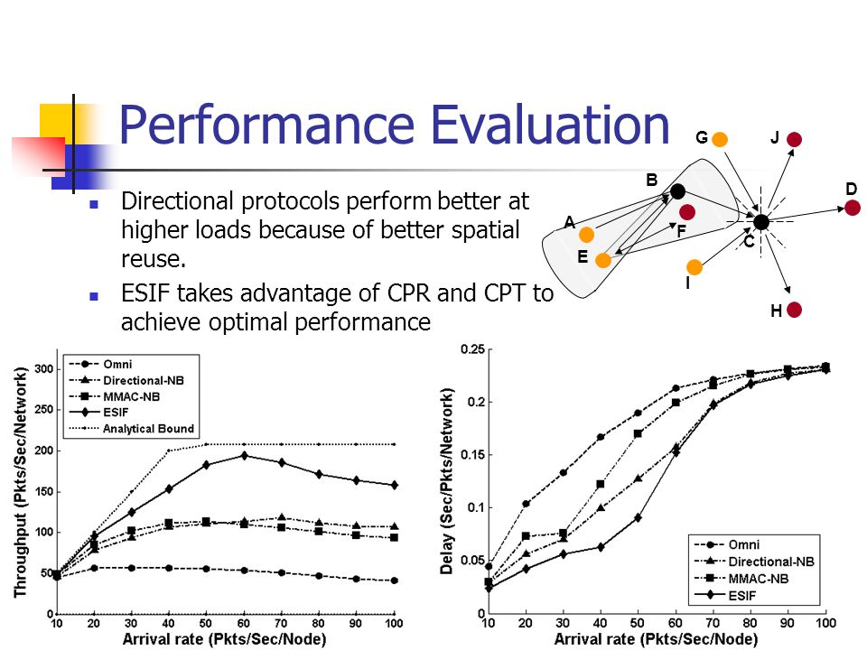 Performance Evaluation D H I J C G B F A E Directional protocols perform better at higher loads because of better spatial reuse. ESIF takes advantage