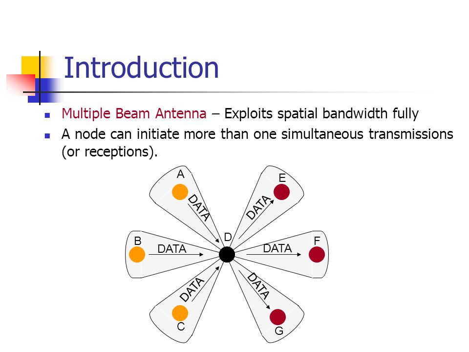 Introduction Multiple Beam Antenna – Exploits spatial bandwidth fully A node can initiate more than one simultaneous transmissions (or receptions). DA