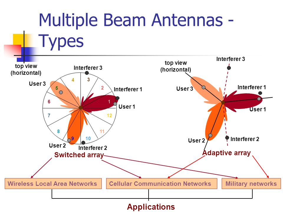 Multiple Beam Antennas - Types top view (horizontal) Interferer 1 User 1 2 3 4 6 7 8 10 11 12 5 User 3 9 User 2 Interferer 2 Interferer 3 1 Switched a