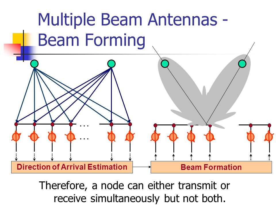 Multiple Beam Antennas - Beam Forming Therefore, a node can either transmit or receive simultaneously but not both. … Direction of Arrival Estimation