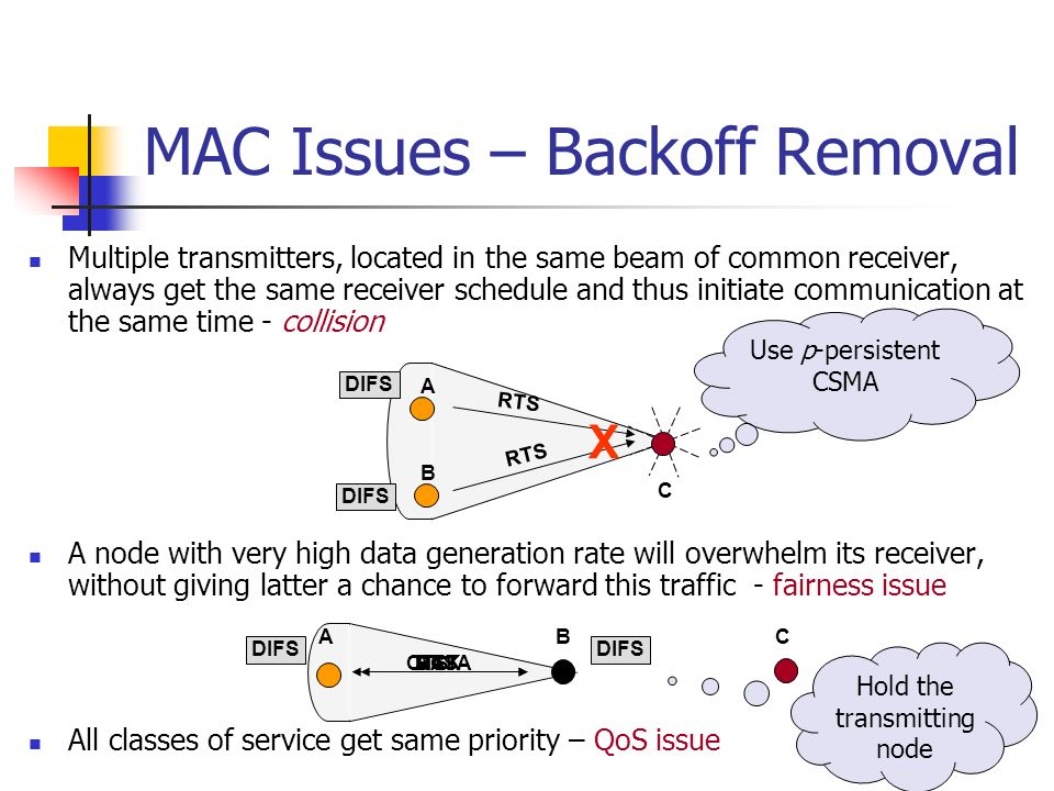 MAC Issues – Backoff Removal Multiple transmitters, located in the same beam of common receiver, always get the same receiver schedule and thus initia