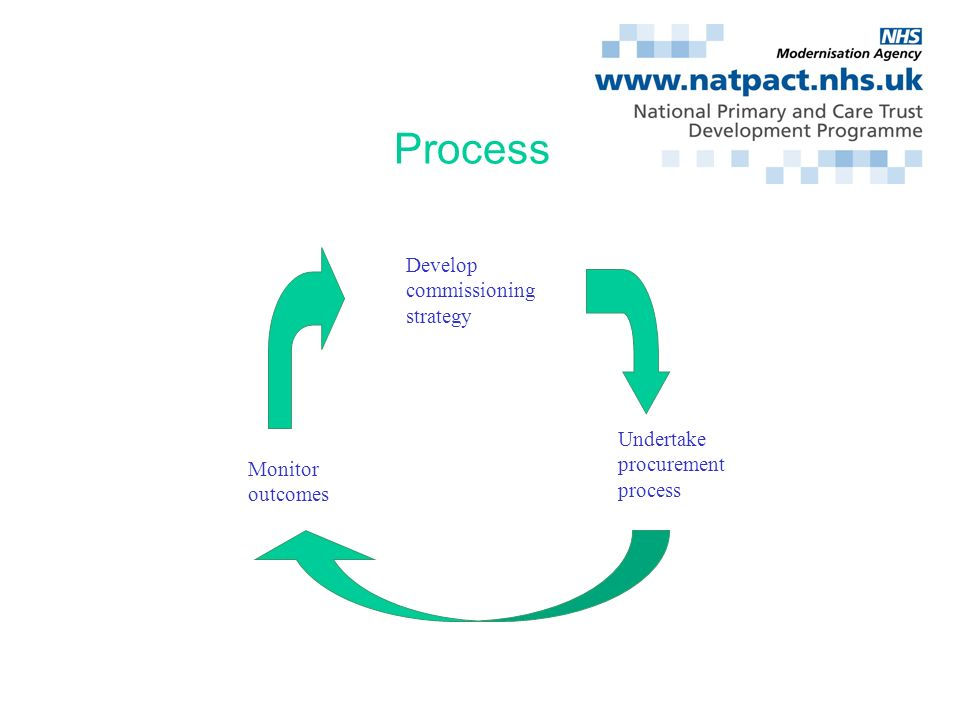 Silverthorne Consulting Process Develop commissioning strategy Undertake procurement process Monitor outcomes