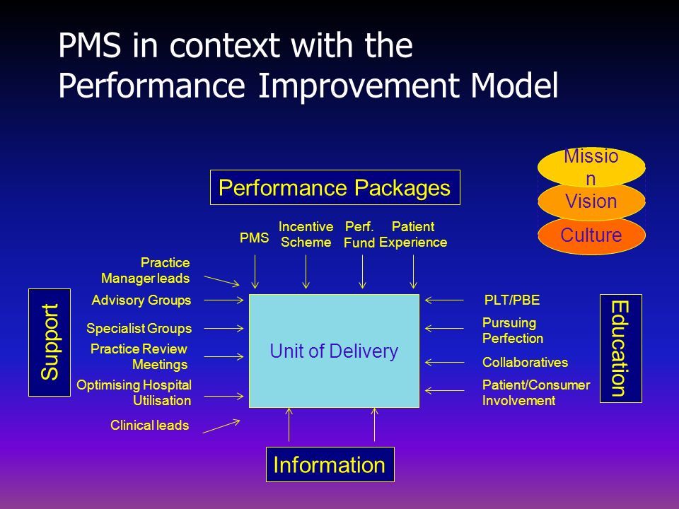 PMS in context with the Performance Improvement Model Unit of Delivery PLT/PBE Pursuing Perfection Collaboratives Education Information Support Adviso