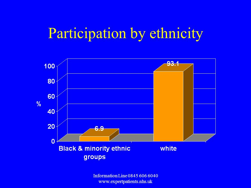 Information Line Participation by ethnicity