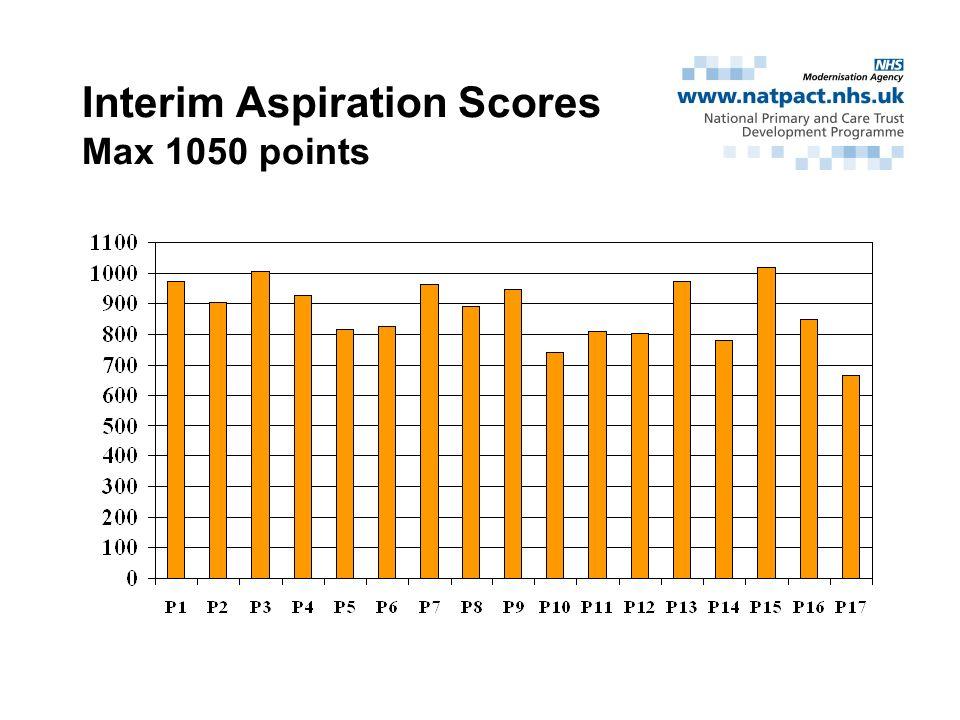 Interim Aspiration Scores Max 1050 points