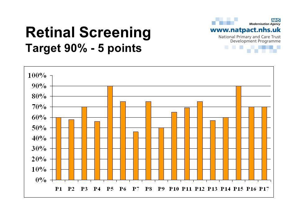 Retinal Screening Target 90% - 5 points