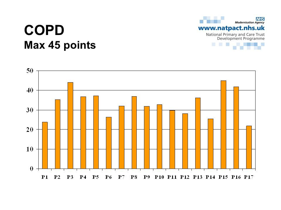 COPD Max 45 points