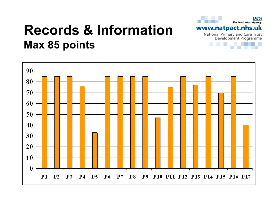 Records & Information Max 85 points