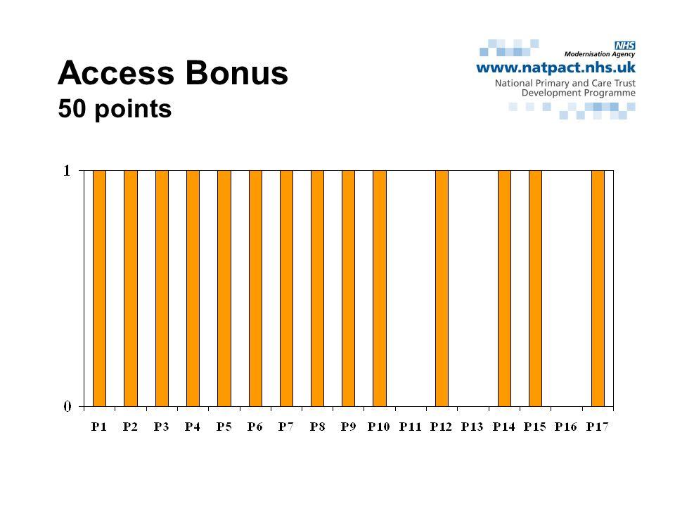 Access Bonus 50 points